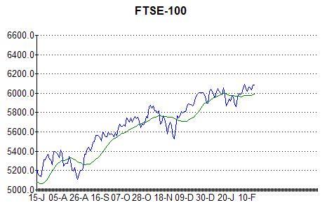 FTSE 18th Feb 2011